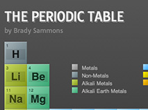 Periodic Table of Ements